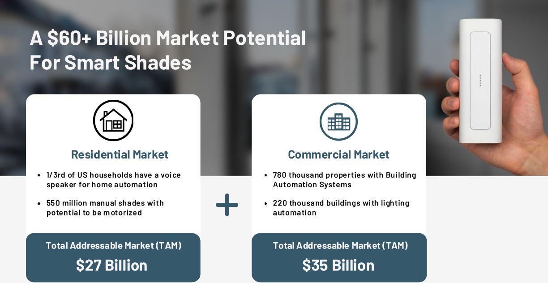 A $60+ Billion Market Potential For Smart Shades
